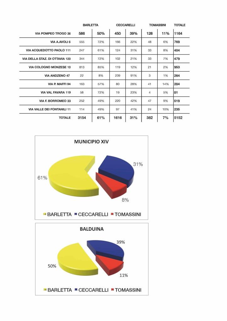 risultati primarie municipio 14
